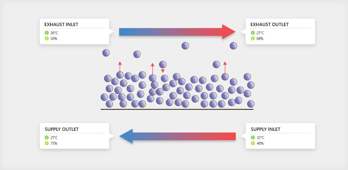 Counterflow-hydro-heat-exchanger